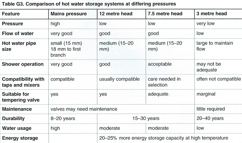 hot_water_cylinders_types