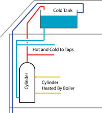 How Low Pressure Hot Water Cylinders Work